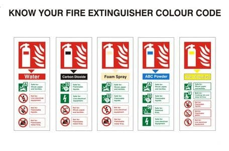 Know Your Fire Extinguisher Code - Health and Safety Sign (FIC.02)